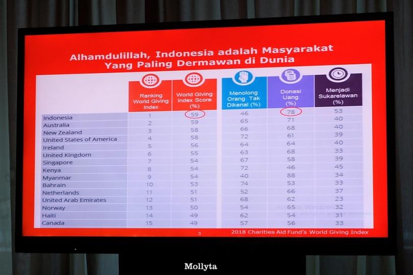 Masyarakat Indonesia paling dermawan di dunia