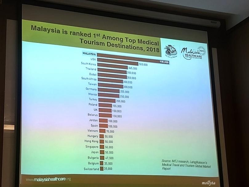 Malaysia peringkat pertama wisata kesehatan dunia tahun 2018