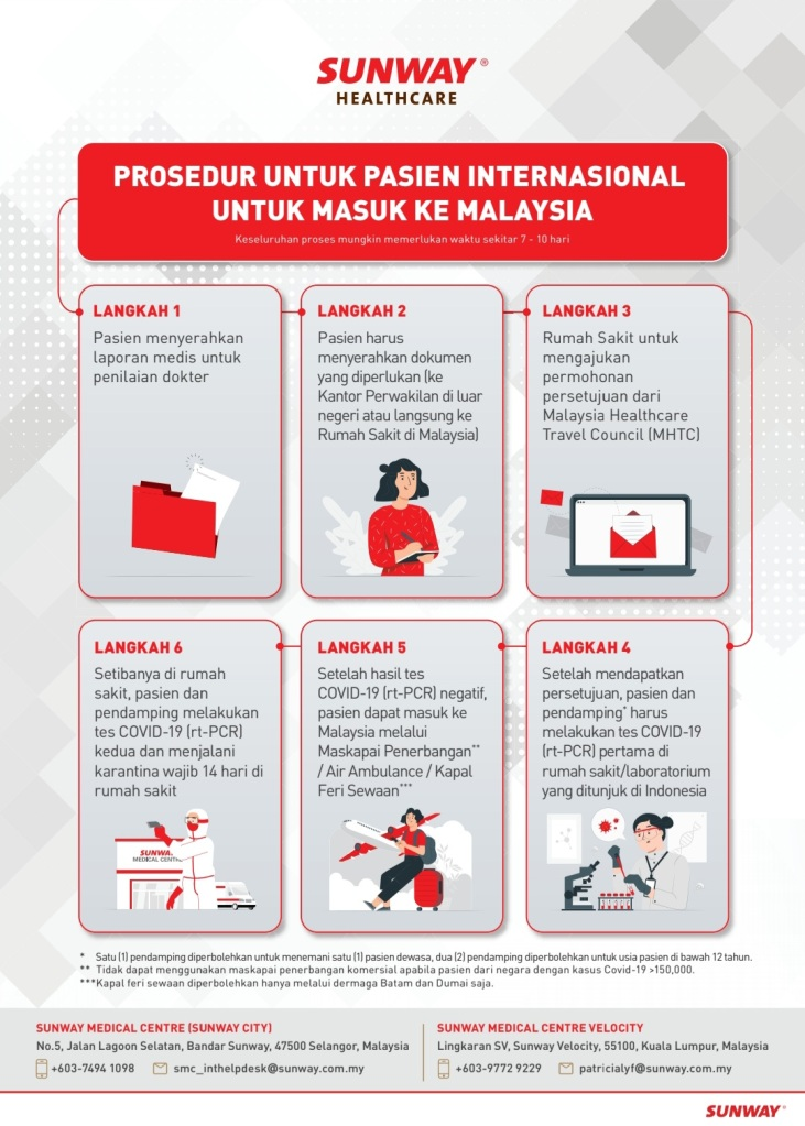 Prosedur pasien internasional untuk masuk ke Malaysia
